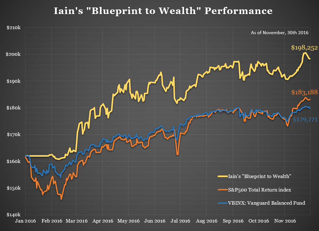 iainsblueprinttowealthperformance20161130