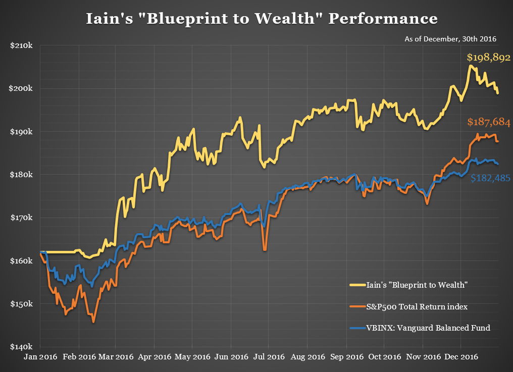 iainsblueprinttowealthperformance20161230