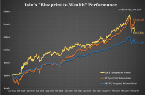 Iain's Portfolio Performance – as at February 28th 2018