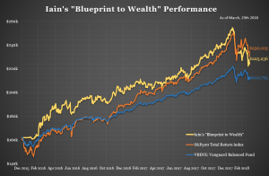 Iain's Portfolio Performance – as at March 31st 2018