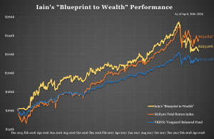 Iain's Portfolio Performance – as at April 30th 2018